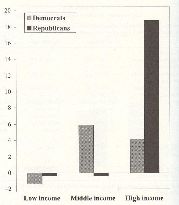 B l o g o s this graph comes from a book jm has been reading over break larry m bartels unequal democracy the political economy of the new gilded age spiritdancerdesigns Images